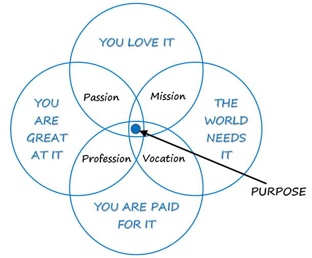 Finding your vocation