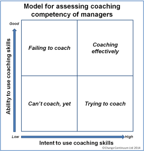 Assessing Coaching Competency